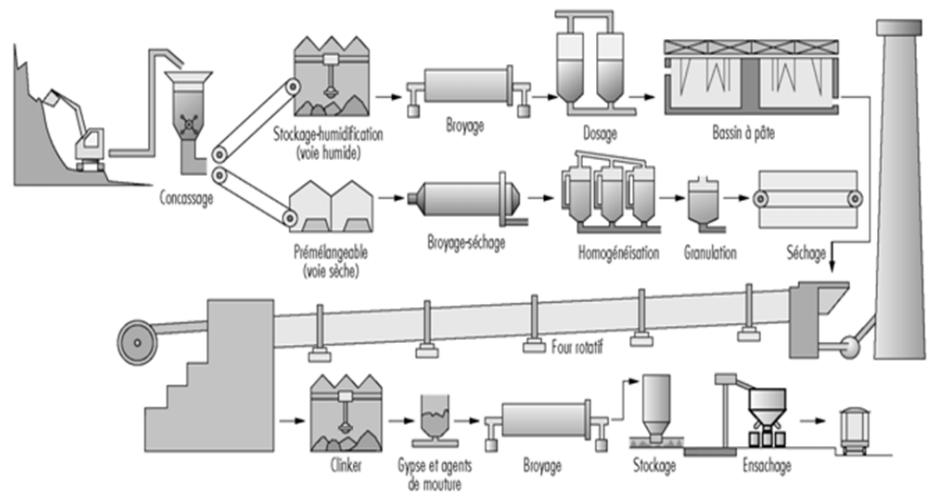 RMO Travail Temporaire - Les risques liés au ciment - Le processus de fabrication du ciment