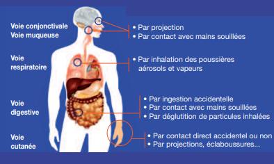 RMO Travail Temporaire - Les risques liés au ciment - Les maladies professionnelles dues au contact avec le ciment